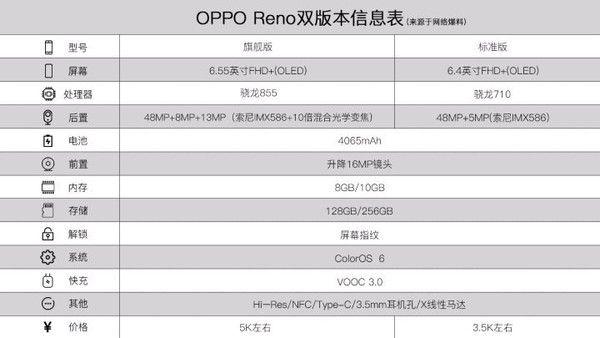 Слили характеристики двух версий Oppo Reno – фото 1