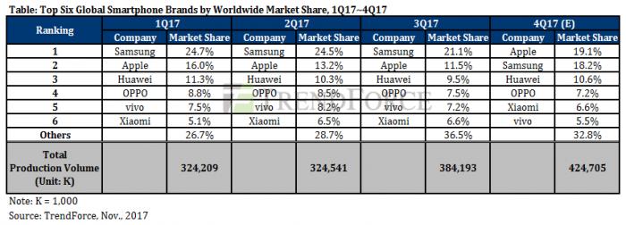 По прогнозам TrendForce, Apple потеснит Samsung с верхней ступеньки рынка смартфонов в IV квартале – фото 2