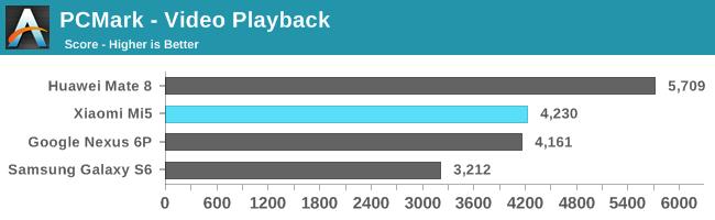 Xiaomi Mi5: еще тесты в бенчмарках и сравнение качества снимков с другими флагманами – фото 4