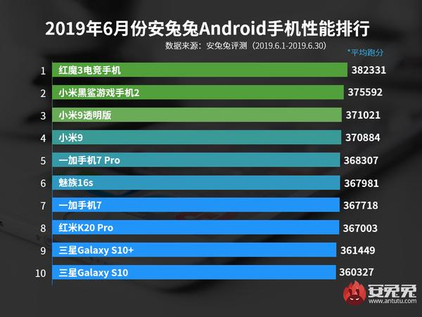AnTuTu назвал самые мощные Android-смартфоны июня – фото 3