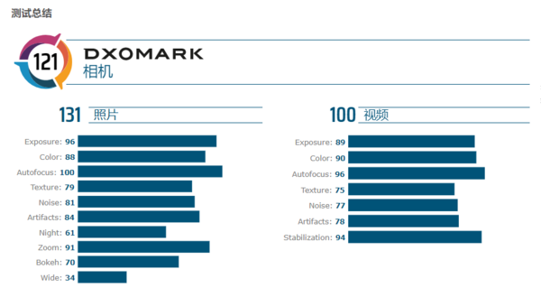 Основная камера Huawei Mate 30 Pro удостоилась высшего балла в рейтинге DxOMark – фото 1