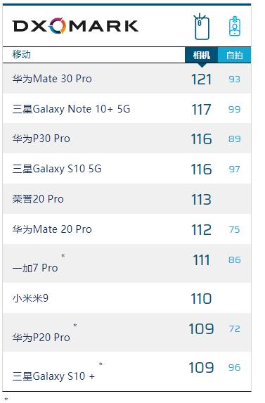 Основная камера Huawei Mate 30 Pro удостоилась высшего балла в рейтинге DxOMark – фото 3