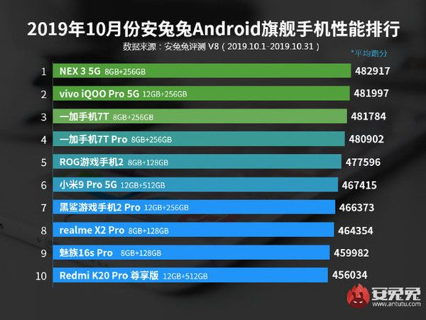 Рейтинг самых мощных Android-смартфонов по версии AnTuTu – фото 2