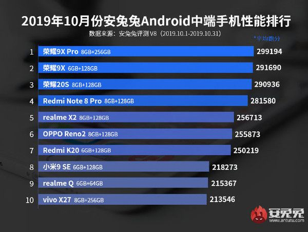 Рейтинг самых мощных Android-смартфонов по версии AnTuTu – фото 3