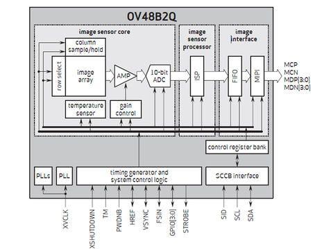 Представлен датчик OmniVision OV48B на 48 Мп для массовых смартфонов – фото 2