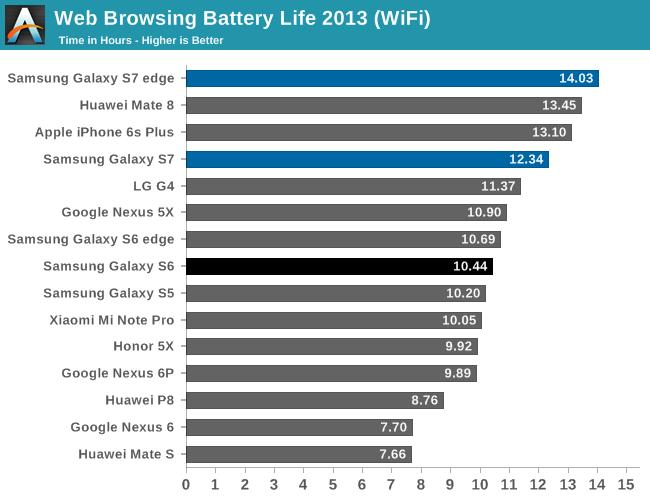Samsung Galaxy S7 и S7 Edge показали впечатляющие результаты в тестах на автономность работы – фото 3