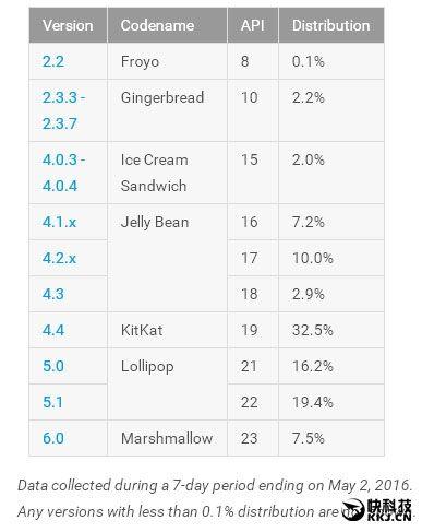 Доля устройств с Android 6.0 Marshmallow стремительно увеличивается – фото 1