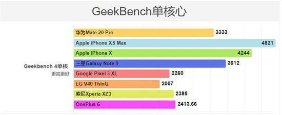 Тесты показали производительность Huawei Mate 20 Pro – фото 1