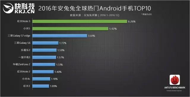 Рейтинг популярных Android-смартфонов по версии AnTuTu за 2016 год – фото 1