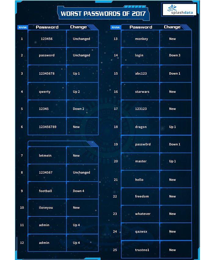 Названы самые худшие и наименее безопасные пароли 2017 года – фото 2