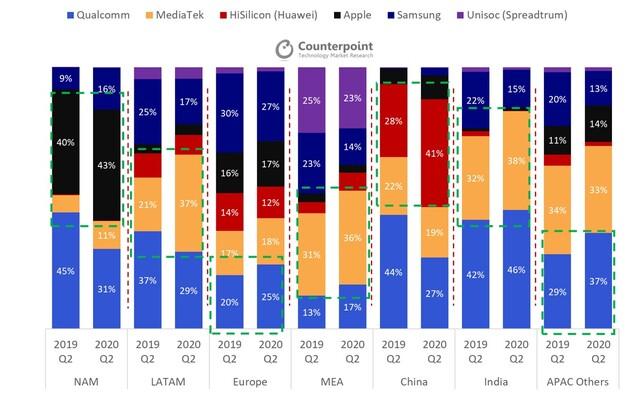 Расстановка сил на рынке мобильных процессоров по итогам II квартала 2020 года – фото 2