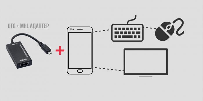 7 способов Как Подключить Телефон к Телевизору. Инструкция – фото 2