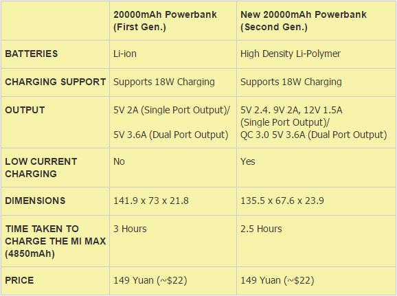 Xiaomi вывела на рынок Power Bank на 20000 мАч нового поколения – фото 2