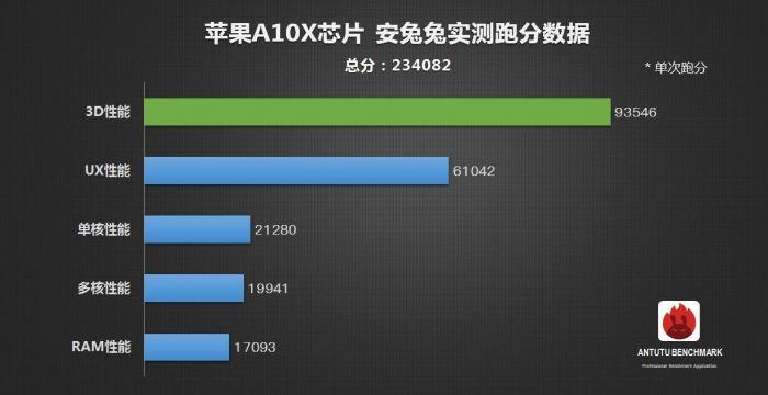 A10X Fusion — новый рекордсмен AnTuTu с результатом 234 082 балла – фото 3