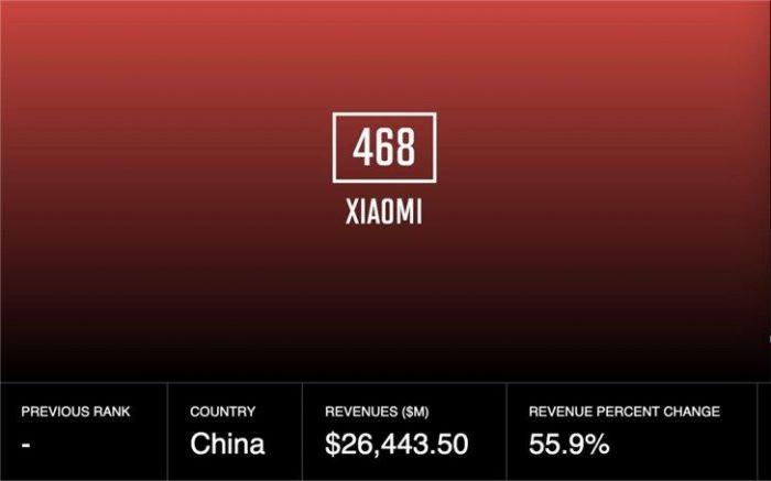 Xiaomi празднует попадание в рейтинг 500 крупнейших компаний в мире