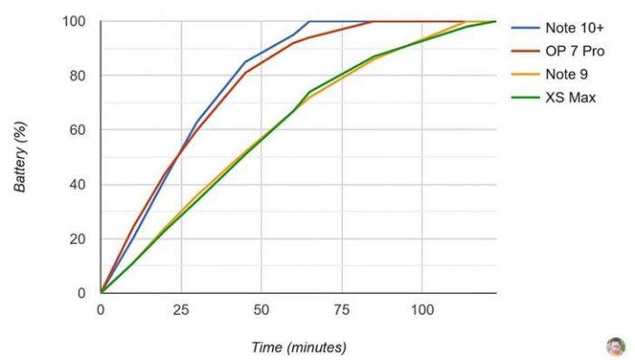 результаты теста Samsung Galaxy Note 10+ против OnePlus 7 Pro, iPhone XS Max на диаграме