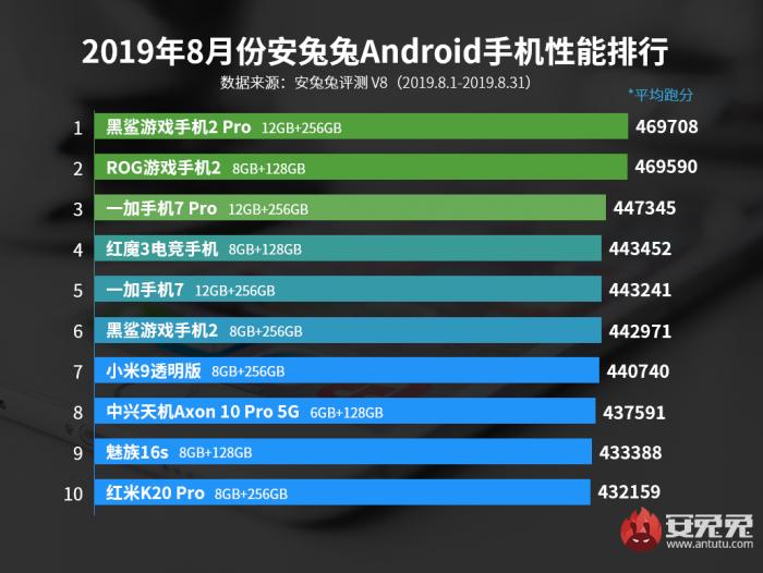 Топ-10 самых мощных смартфонов по итогам августа