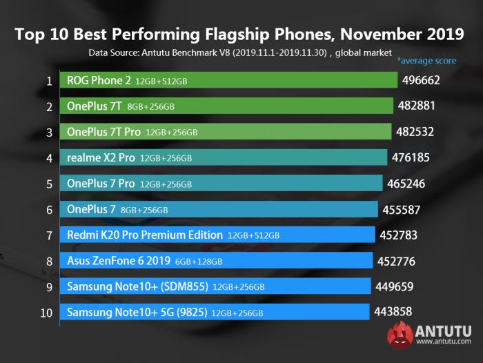Самые мощные Android-смартфоны ноября