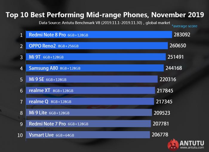 Самые мощные Android-смартфоны ноября – фото 2