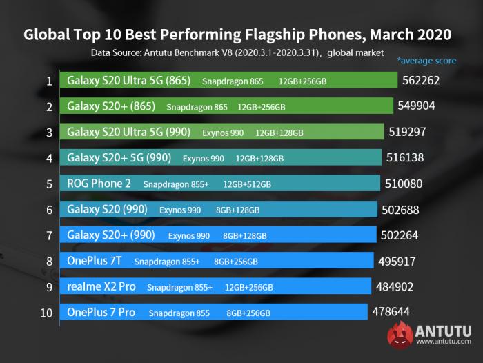 Samsung Galaxy S20 Ultra 5G и Redmi Note 8 Pro самые производительные смартфоны в своем классе по итогам марта – фото 1