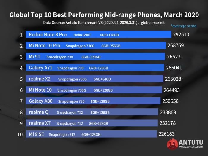 Samsung Galaxy S20 Ultra 5G и Redmi Note 8 Pro самые производительные смартфоны в своем классе по итогам марта – фото 2