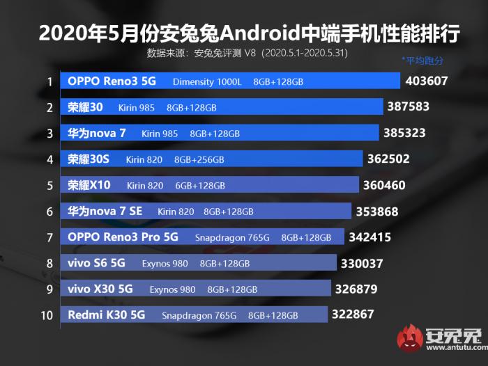 Рейтинг самых мощных Android-смартфонов по итогам мая – фото 3