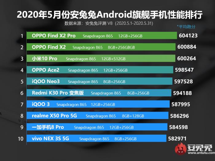 Рейтинг самых мощных Android-смартфонов по итогам мая – фото 2
