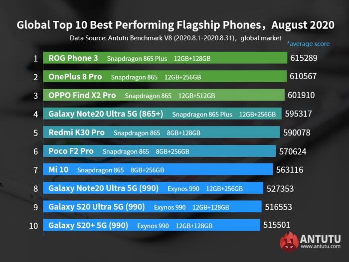 Самые мощные Android-смартфоны по итогам августа. Глобальный рейтинг – фото 1