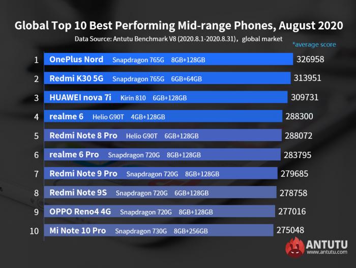 Самые мощные Android-смартфоны по итогам августа. Глобальный рейтинг – фото 2