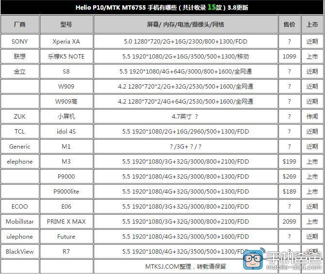 Список подтвержденных смартфонов с процессором Helio P10 – фото 1