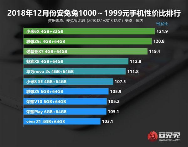 AnTuTu: рейтинги лучших смартфонов по соотношению цена/производительность – фото 2