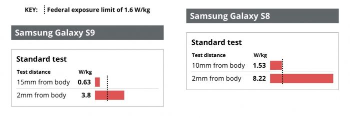 Излучение Samsung Galaxy S8 и iPhone 8 зашкаливает