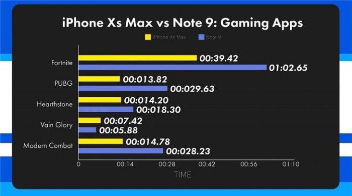 Samsung Galaxy Note 9 и iPhone XS Max сошлись в тесте на скорость работы – фото 3
