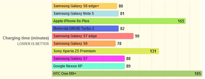 Samsung Galaxy S7 и S7 Edge показали впечатляющие результаты в тестах на автономность работы – фото 5