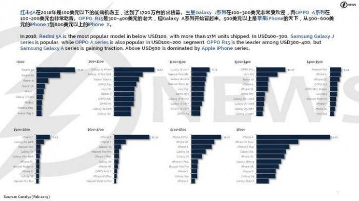 Итоги 2018 года: популярные смартфоны по версии Canalys – фото 2