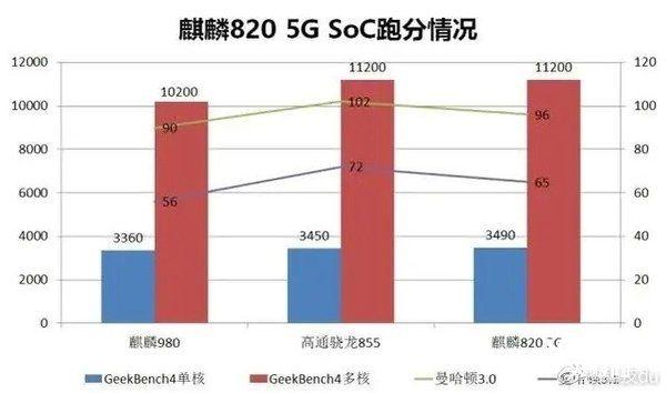 Kirin 820 будет таким же мощным как Snapdragon 855 – фото 2