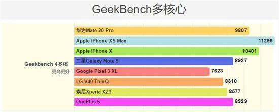Тесты показали производительность Huawei Mate 20 Pro – фото 2
