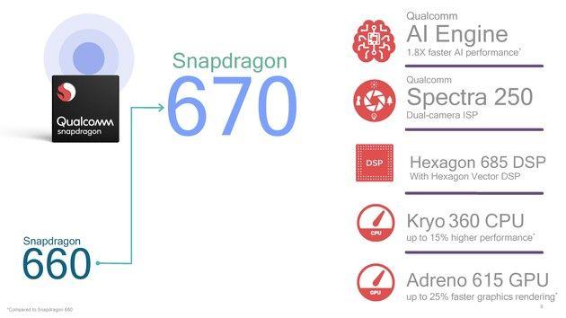 Qualcomm анонсировала чип Snapdragon 670 c AI-движком – фото 2