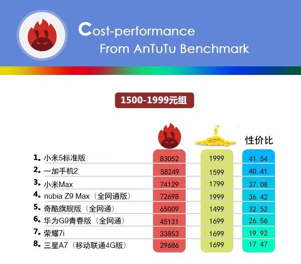 Бенчмарк AnTuTu опубликовал свой рейтинг стоимости смартфонов в привязке к производительности – фото 3