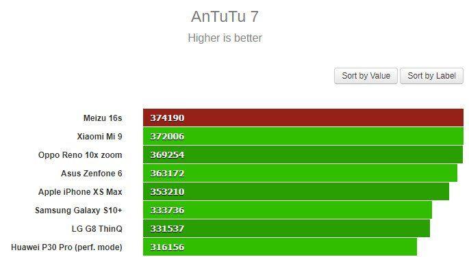 Meizu 16S: результат в AnTuTu и ценник – фото 2