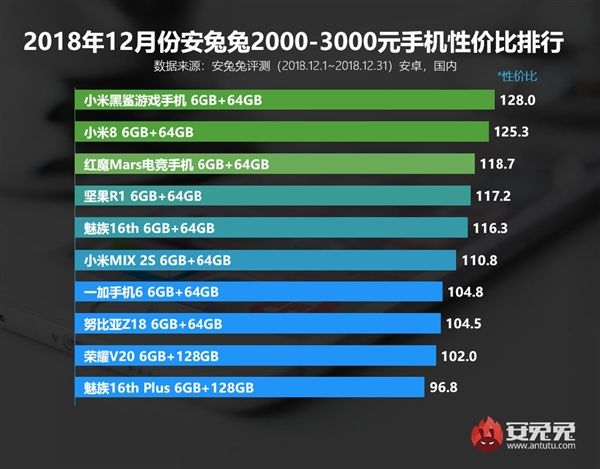 AnTuTu: рейтинги лучших смартфонов по соотношению цена/производительность – фото 3