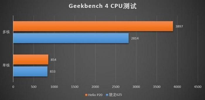 Snapdragon 625 против Helio P20: сравнение производительности – фото 5