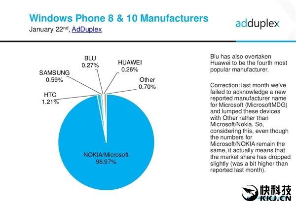 HTC 10 (M10h) не будет выпускаться с операционной системой Windows 10 – фото 3