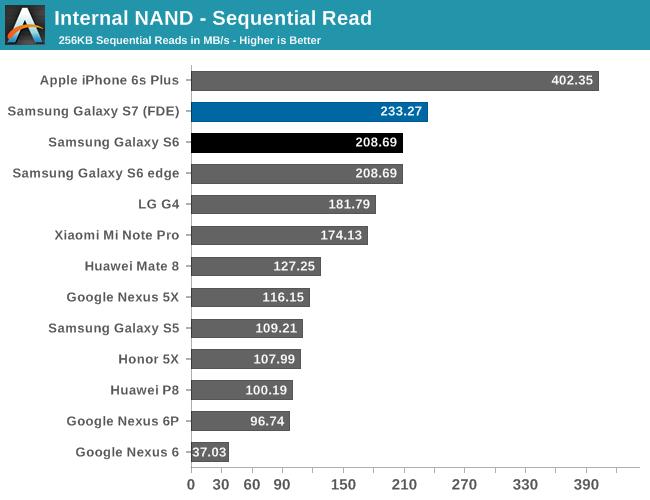 Samsung Galaxy S7 и S7 Edge показали впечатляющие результаты в тестах на автономность работы – фото 6