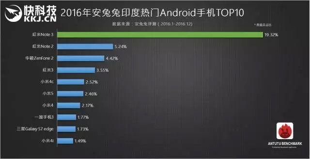 Рейтинг популярных Android-смартфонов по версии AnTuTu за 2016 год – фото 3