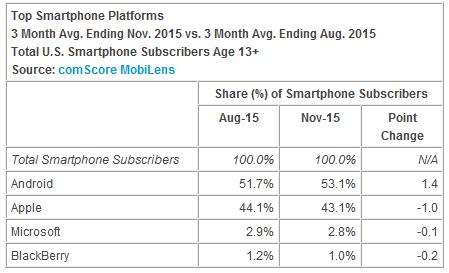 Android самая популярная платформа в США – фото 2