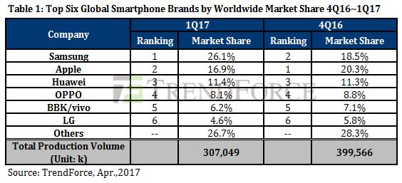 Samsung вернула лидерство на рынке смартфонов по итогам I квартала 2017 года – фото 2