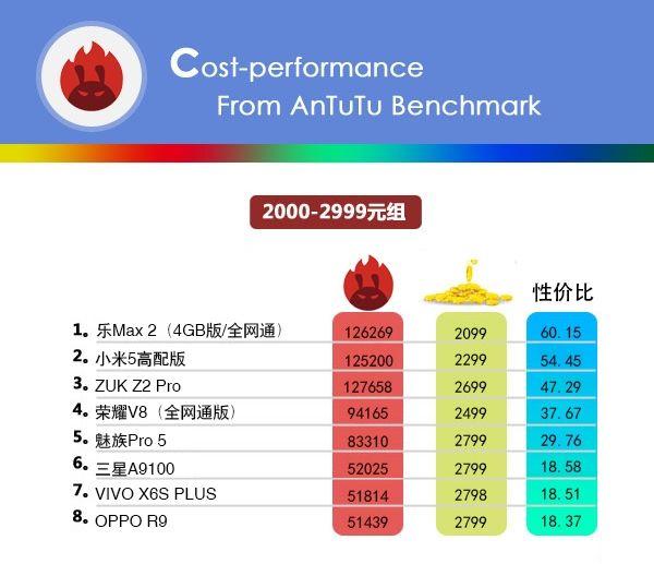 Бенчмарк AnTuTu опубликовал свой рейтинг стоимости смартфонов в привязке к производительности – фото 4
