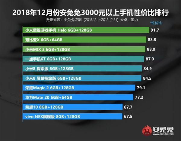 AnTuTu: рейтинги лучших смартфонов по соотношению цена/производительность – фото 4