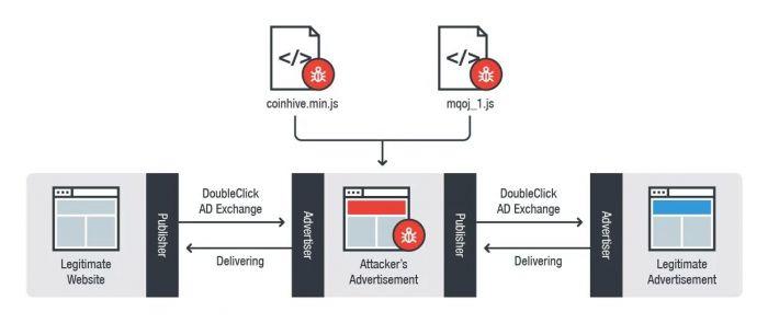 Google распространяет вредоносную рекламу, поэтому рекомендует всем пользователям отключить JavaScript – фото 1
